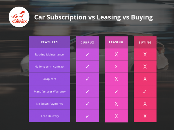 Car Subscription vs. Leasing vs. Buying